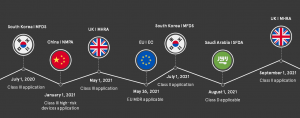 Compliance-Dates_overview1